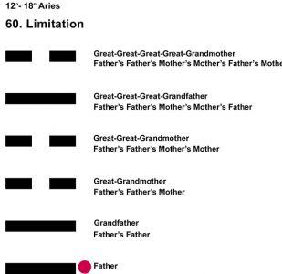 Ancestors-01AR 12-18 Hx-60 Limitation-L1