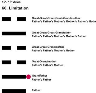 Ancestors-01AR 12-18 Hx-60 Limitation-L2
