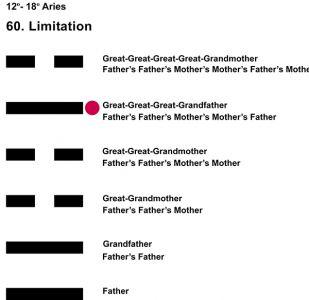 Ancestors-01AR 12-18 Hx-60 Limitation-L5