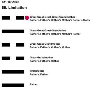 Ancestors-01AR 12-18 Hx-60 Limitation-L6
