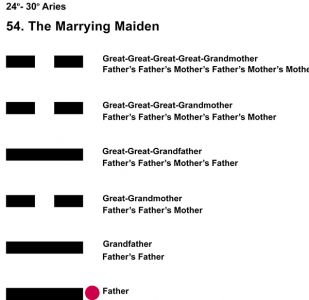 Ancestors-01AR 24-30 Hx-54 Marrying Maiden-L1
