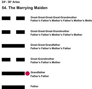 Ancestors-01AR 24-30 Hx-54 Marrying Maiden-L2