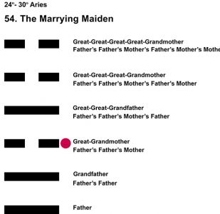 Ancestors-01AR 24-30 Hx-54 Marrying Maiden-L3