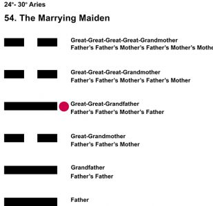 Ancestors-01AR 24-30 Hx-54 Marrying Maiden-L4