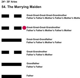 Ancestors-01AR 24-30 Hx-54 Marrying Maiden-L5