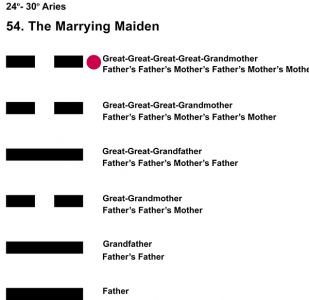 Ancestors-01AR 24-30 Hx-54 Marrying Maiden-L6