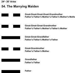 Ancestors-01AR 24-30 Hx-54 Marrying Maiden