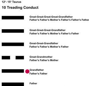 Ancestors-02TA 12-15 Hx-10 Treading Conduct-L2
