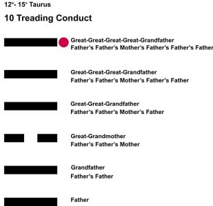 Ancestors-02TA 12-15 Hx-10 Treading Conduct-L6