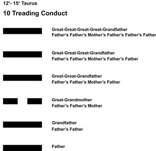 Ancestors-02TA 12-15 Hx-10 Treading Conduct