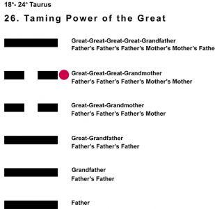 Ancestors-02TA 18-24 Hx-26 Taming Power Great-L5