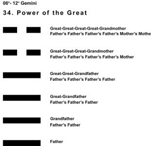 Ancestors-03GE 06-12 Hx-34 Power Of The Great