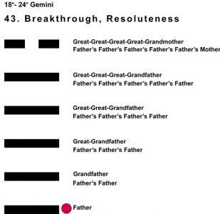 Ancestors-03GE 18-24 Hx-43 Breakthrough-L1