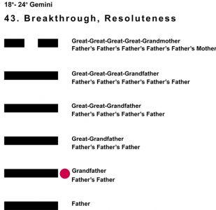 Ancestors-03GE 18-24 Hx-43 Breakthrough-L2
