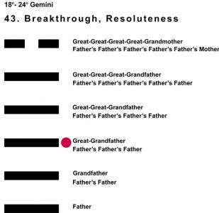 Ancestors-03GE 18-24 Hx-43 Breakthrough-L3