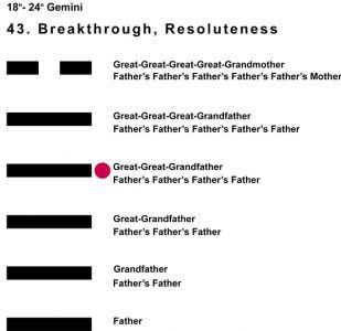 Ancestors-03GE 18-24 Hx-43 Breakthrough-L4