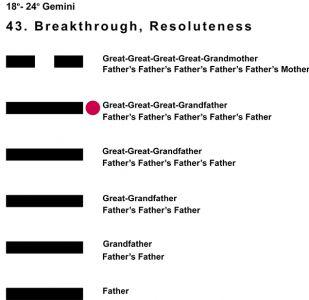 Ancestors-03GE 18-24 Hx-43 Breakthrough-L5