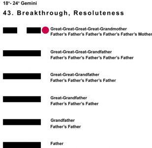 Ancestors-03GE 18-24 Hx-43 Breakthrough-L6