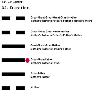Ancestors-04CN 18-24 Hx-32 Duration-L3
