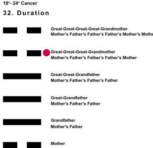 Ancestors-04CN 18-24 Hx-32 Duration-L5