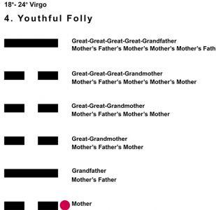 Ancestors-06VI 18-24 Hx-4 Youthful Folly-L1