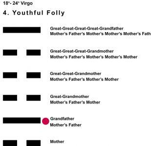 Ancestors-06VI 18-24 Hx-4 Youthful Folly-L2