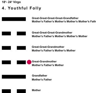 Ancestors-06VI 18-24 Hx-4 Youthful Folly-L3