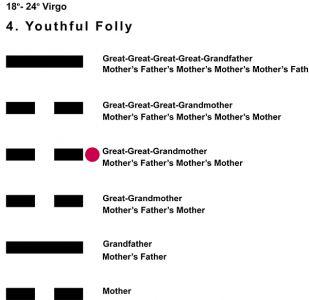 Ancestors-06VI 18-24 Hx-4 Youthful Folly-L4