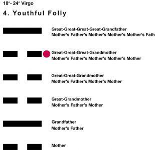 Ancestors-06VI 18-24 Hx-4 Youthful Folly-L5