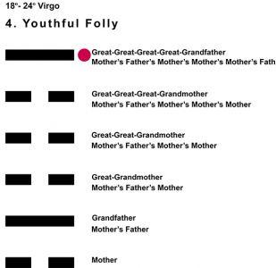 Ancestors-06VI 18-24 Hx-4 Youthful Folly-L6