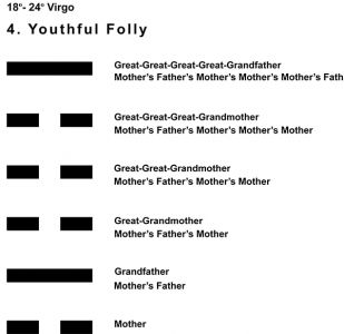 Ancestors-06VI 18-24 Hx-4 Youthful Folly