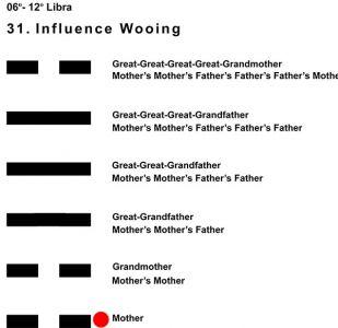 Ancestors-07LI 06-12 Hx-31 Influence Wooing-L1