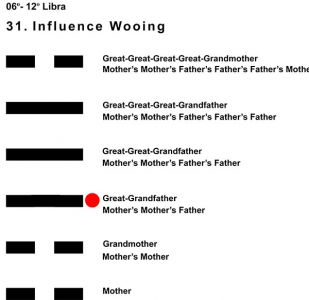 Ancestors-07LI 06-12 Hx-31 Influence Wooing-L3