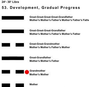 Ancestors-07LI 24-30 Hx-53 Development-L2