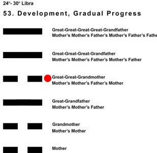 Ancestors-07LI 24-30 Hx-53 Development-L4