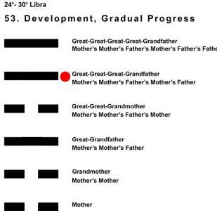 Ancestors-07LI 24-30 Hx-53 Development-L5
