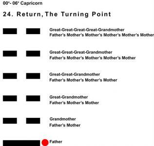Ancestors-10CP 00-06 Hx-24 Return-L1