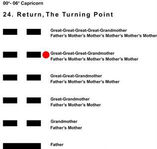 Ancestors-10CP 00-06 Hx-24 Return-L5