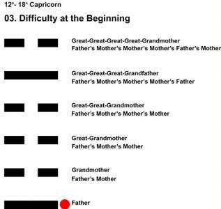 Ancestors-10CP 12-18 HX-03 Difficult Beginning-L1