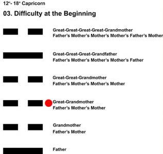 Ancestors-10CP 12-18 HX-03 Difficult Beginning-L3