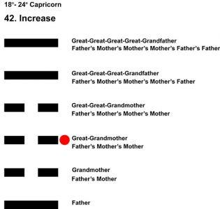 Ancestors-10CP 18-24 HX-42 Increase-L3