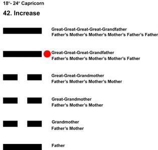 Ancestors-10CP 18-24 HX-42 Increase-L5