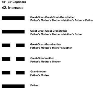 Ancestors-10CP 18-24 HX-42 Increase