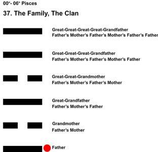 Ancestors-12PI 00-06 Hx-37 The Family-L1