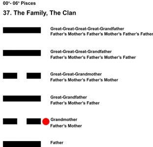 Ancestors-12PI 00-06 Hx-37 The Family-L2
