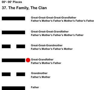 Ancestors-12PI 00-06 Hx-37 The Family-L3