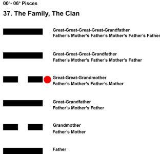 Ancestors-12PI 00-06 Hx-37 The Family-L4
