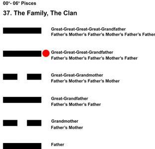 Ancestors-12PI 00-06 Hx-37 The Family-L5