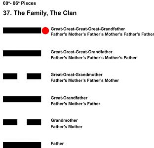 Ancestors-12PI 00-06 Hx-37 The Family-L6