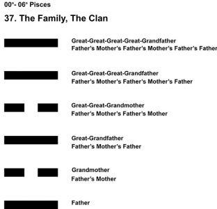 Ancestors-12PI 00-06 Hx-37 The Family